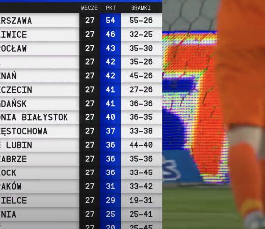 Gdzie oglądać Ekstraklasę w internecie? Transmisje online z polskiej ligi